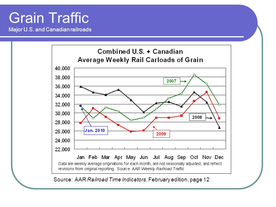 Grain Traffic Major U.S.