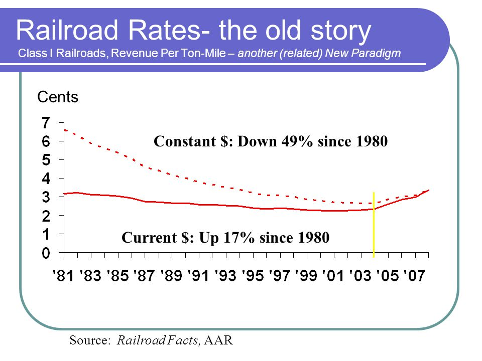 Railroad Rates- the old story Class I Railroads, Revenue Per Ton-Mile – another (related) New Paradigm Cents Source: Railroad Facts, AAR Current $: Up 17% since 1980 Constant $: Down 49% since 1980