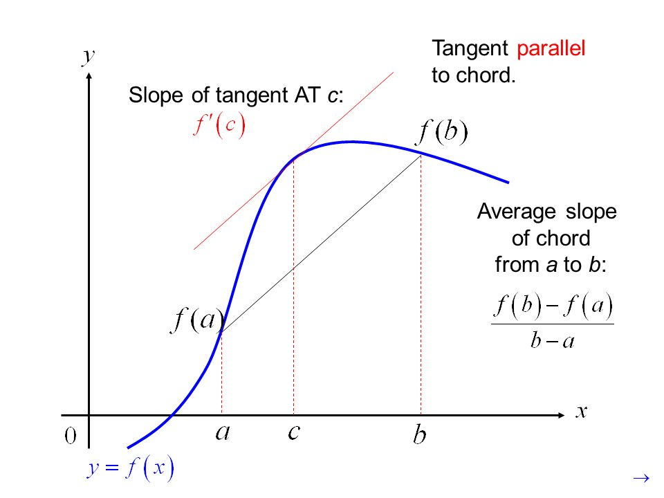 Average slope of chord from a to b: Slope of tangent AT c: Tangent parallel to chord.