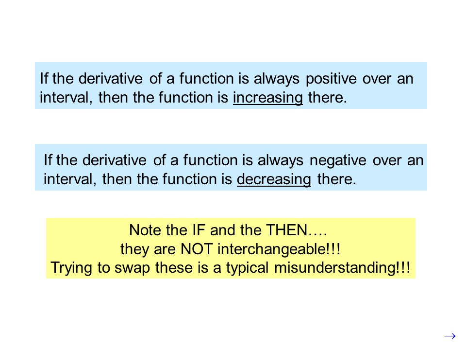 If the derivative of a function is always positive over an interval, then the function is increasing there.