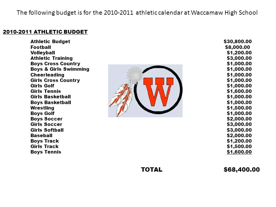 ATHLETIC BUDGET Athletic Budget$30, Football $8, Volleyball $1, Athletic Training $3, Boys Cross Country $1, Boys & Girls Swimming $1, Cheerleading $1, Girls Cross Country $1, Girls Golf $1, Girls Tennis $1, Girls Basketball $1, Boys Basketball $1, Wrestling $1, Boys Golf $1, Boys Soccer $2, Girls Soccer $3, Girls Softball $3, Baseball $2, Boys Track $1, Girls Track $1, Boys Tennis $1, TOTAL$68, The following budget is for the athletic calendar at Waccamaw High School