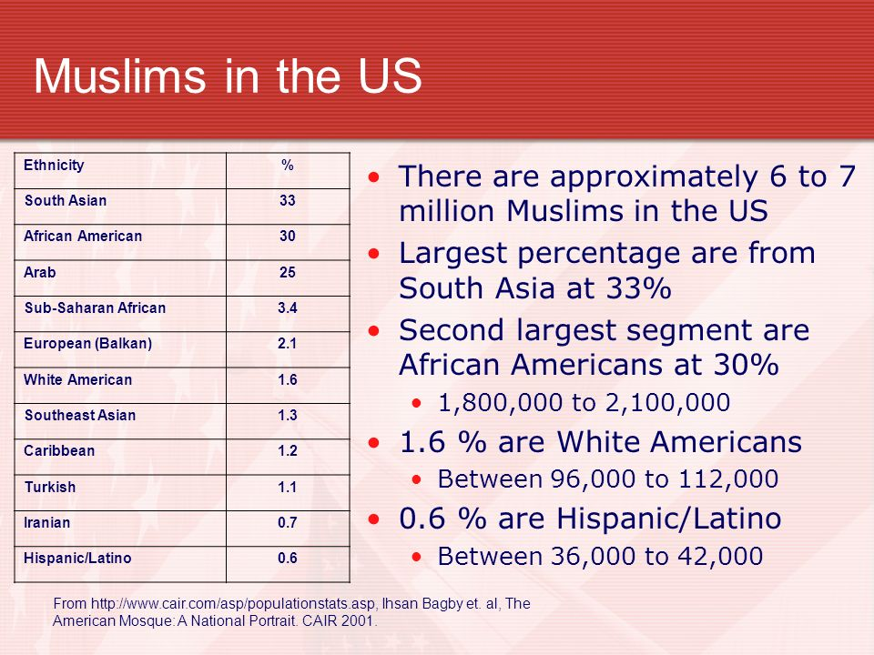 Muslims in the US There are approximately 6 to 7 million Muslims in the US Largest percentage are from South Asia at 33% Second largest segment are African Americans at 30% 1,800,000 to 2,100, % are White Americans Between 96,000 to 112, % are Hispanic/Latino Between 36,000 to 42,000 Ethnicity% South Asian33 African American30 Arab25 Sub-Saharan African3.4 European (Balkan)2.1 White American1.6 Southeast Asian1.3 Caribbean1.2 Turkish1.1 Iranian0.7 Hispanic/Latino0.6 From   Ihsan Bagby et.