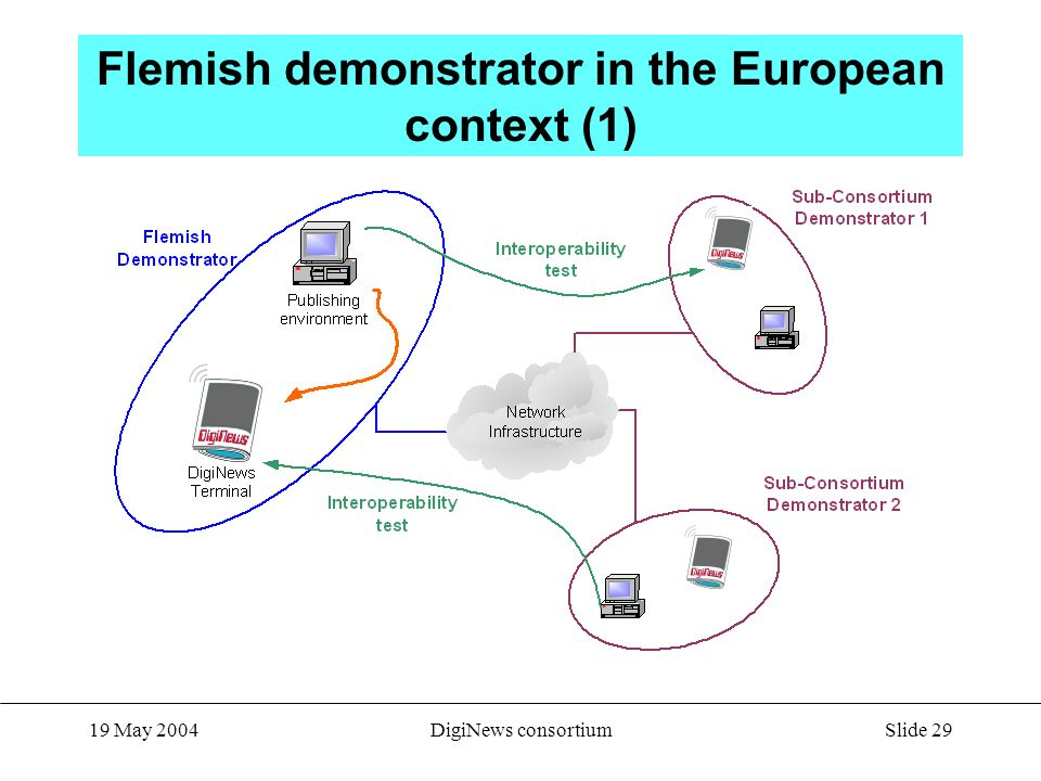 Slide May 2004DigiNews consortium Flemish demonstrator in the European context (1)