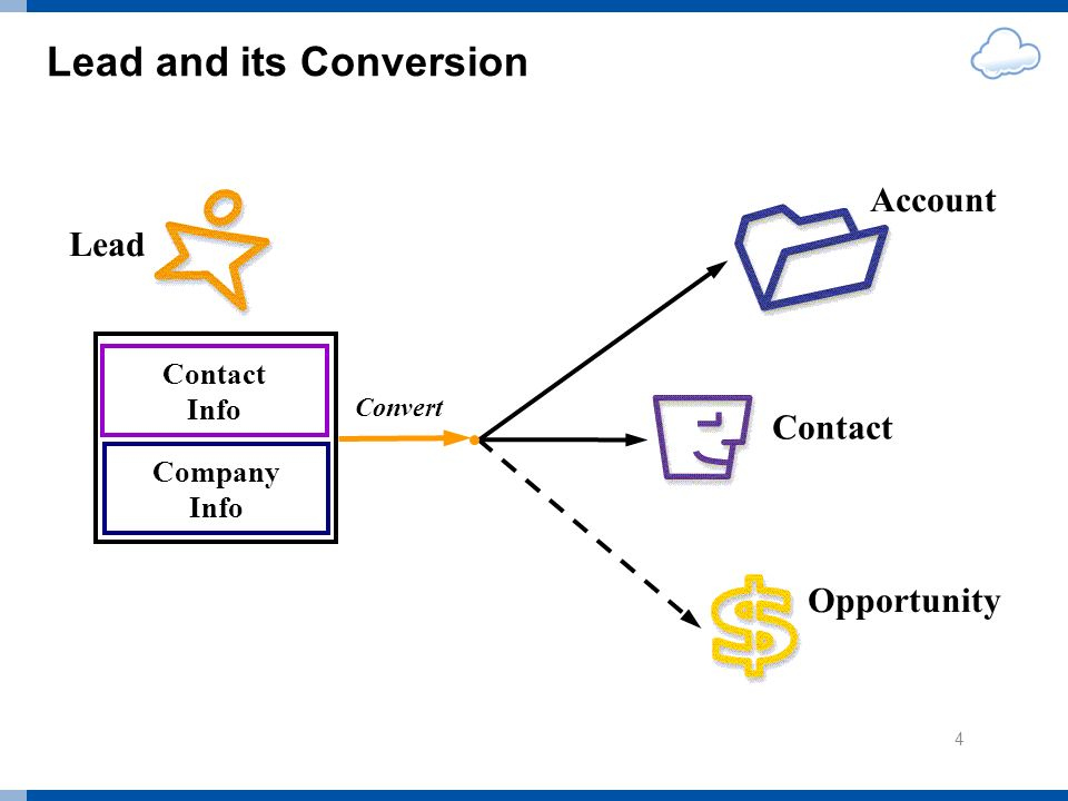 Lead and its Conversion Company Info Contact Info Convert Lead Opportunity Contact Account 4