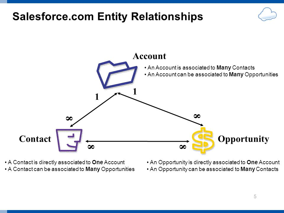 Salesforce.com Entity Relationships Account OpportunityContact A Contact is directly associated to One Account A Contact can be associated to Many Opportunities An Opportunity is directly associated to One Account An Opportunity can be associated to Many Contacts An Account is associated to Many Contacts An Account can be associated to Many Opportunities 5