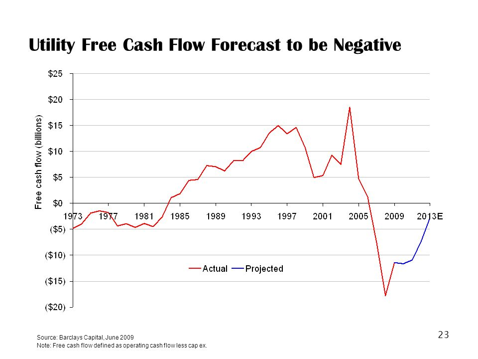 23 Utility Free Cash Flow Forecast to be Negative Source: Barclays Capital, June 2009 Note: Free cash flow defined as operating cash flow less cap ex.