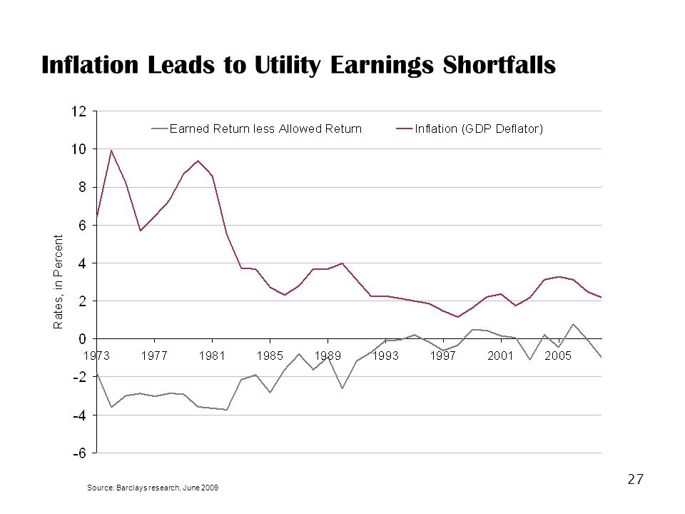 27 Inflation Leads to Utility Earnings Shortfalls Source: Barclays research, June 2009