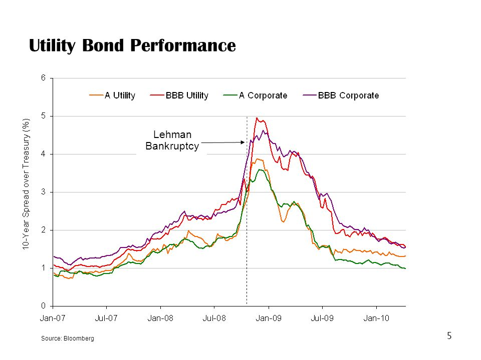 5 Lehman Bankruptcy Utility Bond Performance Source: Bloomberg