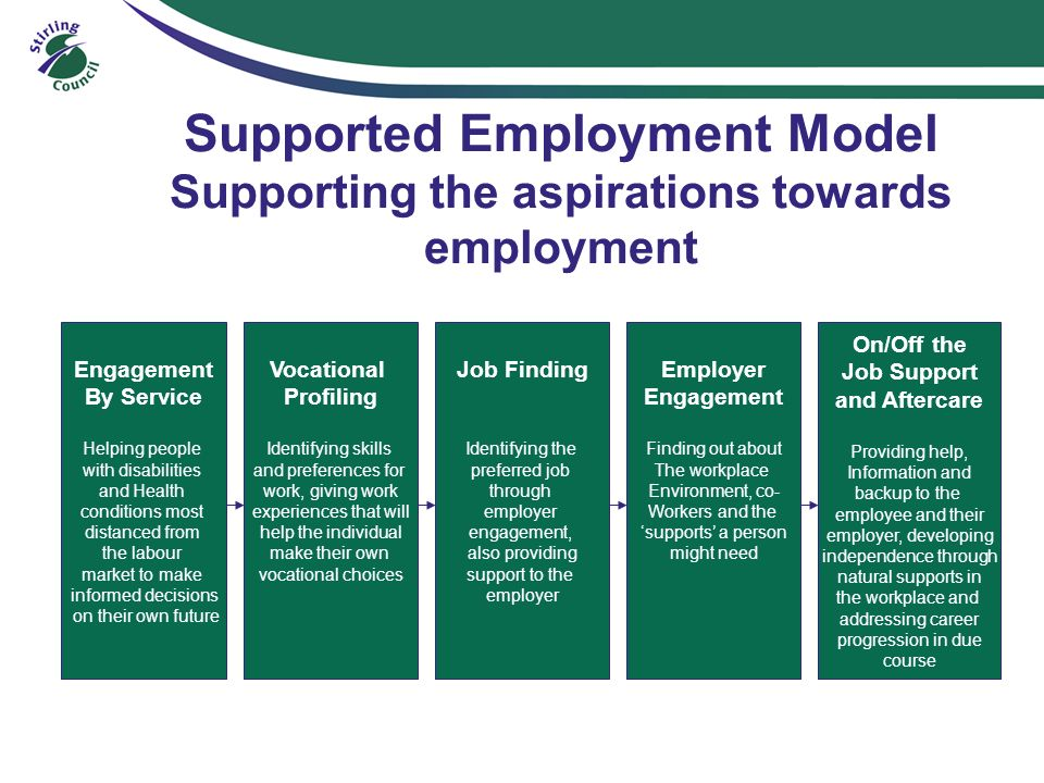 Supported Employment Model Supporting the aspirations towards employment Engagement By Service Helping people with disabilities and Health conditions most distanced from the labour market to make informed decisions on their own future Vocational Profiling Identifying skills and preferences for work, giving work experiences that will help the individual make their own vocational choices Job Finding Identifying the preferred job through employer engagement, also providing support to the employer Employer Engagement Finding out about The workplace Environment, co- Workers and the supports a person might need On/Off the Job Support and Aftercare Providing help, Information and backup to the employee and their employer, developing independence through natural supports in the workplace and addressing career progression in due course