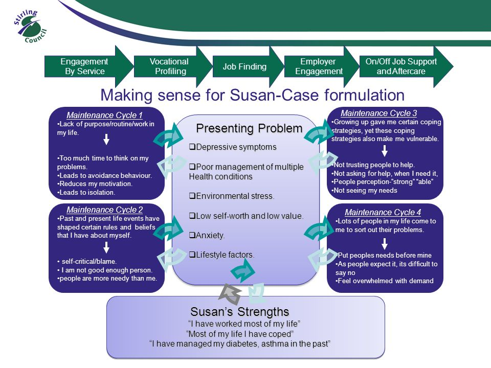 Making sense for Susan-Case formulation Presenting Problem Depressive symptoms Depressive symptoms Poor management of multiple Health conditions Poor management of multiple Health conditions Environmental stress.