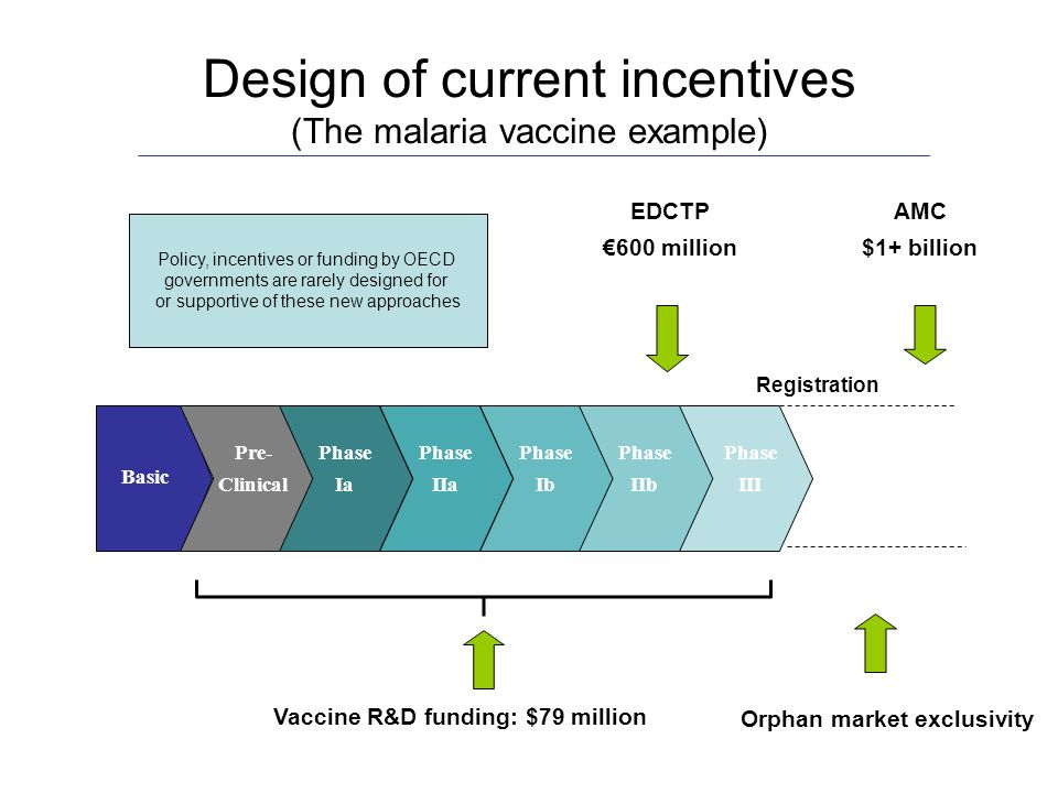 Registration EDCTP 600 million AMC $1+ billion Basic Pre- Clinical Phase Ia Phase IIa Phase Ib Phase IIb Phase III Orphan market exclusivity Design of current incentives (The malaria vaccine example) Vaccine R&D funding: $79 million Policy, incentives or funding by OECD governments are rarely designed for or supportive of these new approaches
