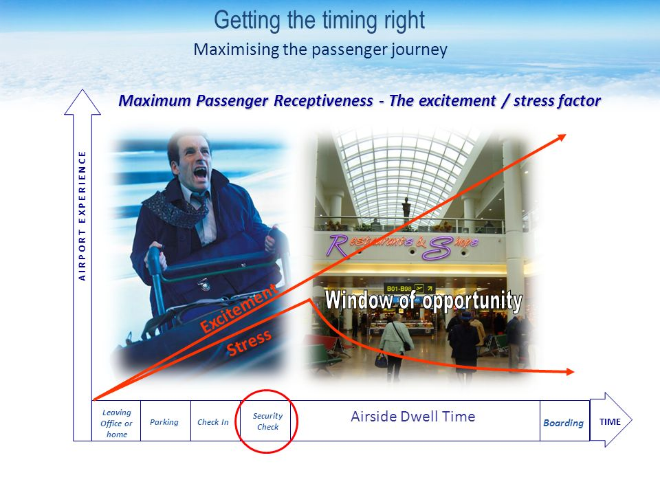 Leaving Office or home Maximum Passenger Receptiveness - The excitement / stress factor Parking Check In Security Check Airside Dwell Time Boarding TIME A I R P O R T E X P E R I E N C E Maximising the passenger journey Excitement Stress Getting the timing right