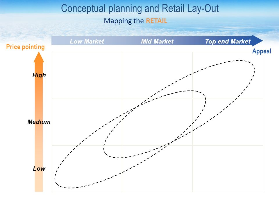 Low MarketMid MarketTop end Market High Medium Low Price pointing Appeal Conceptual planning and Retail Lay-Out Mapping the RETAIL