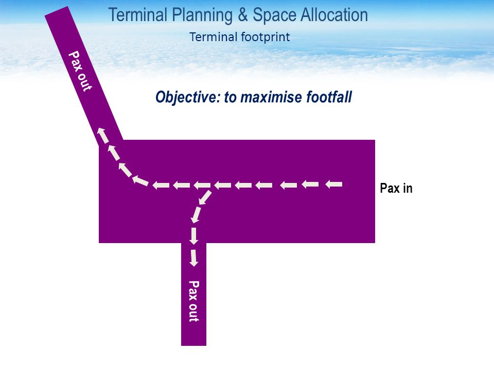 Pax in Pax out Terminal Planning & Space Allocation Terminal footprint Objective: to maximise footfall