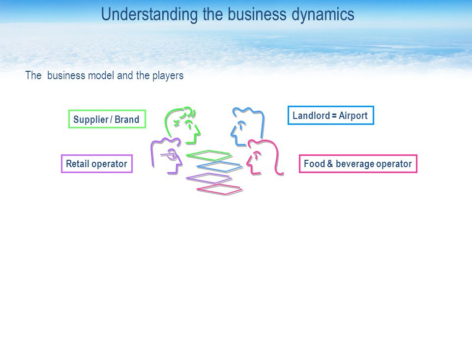 Landlord = Airport Food & beverage operatorRetail operator Supplier / Brand The business model and the players Understanding the business dynamics
