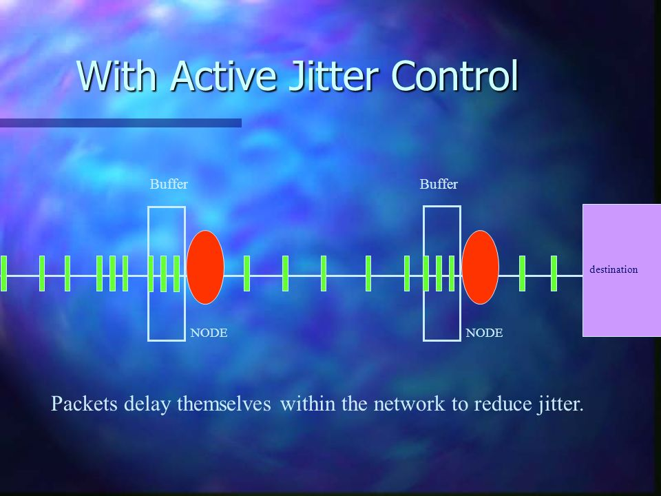 With Active Jitter Control NODE Buffer destination Packets delay themselves within the network to reduce jitter.