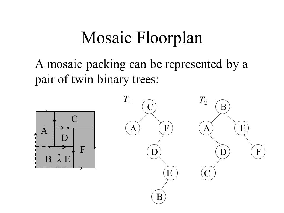 Mosaic Floorplan A mosaic packing can be represented by a pair of twin binary trees: A B C D E F C AF D E B T1T1 B AE D C F T2T2
