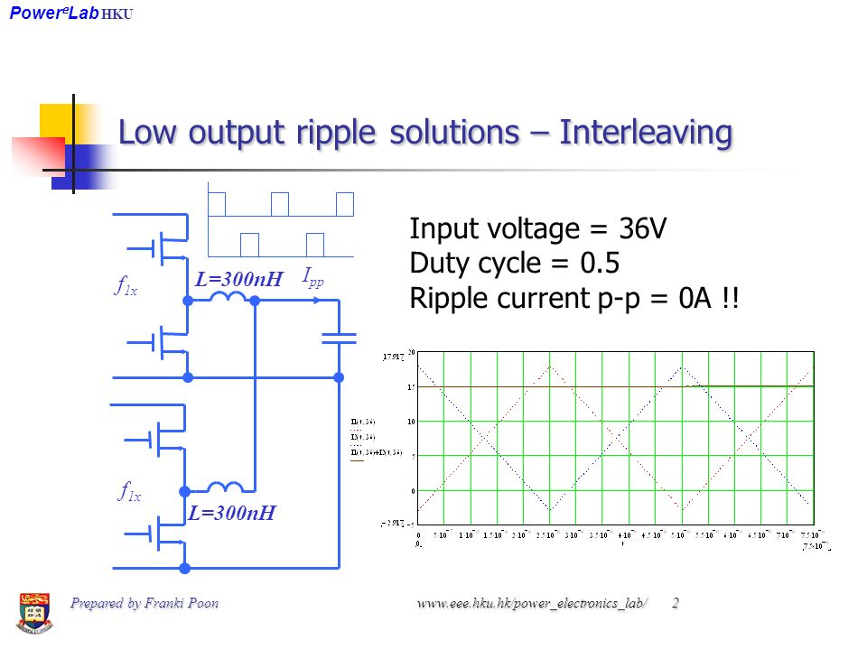 Low output ripple solutions – Interleaving Input voltage = 36V Duty cycle = 0.5 Ripple current p-p = 0A !.