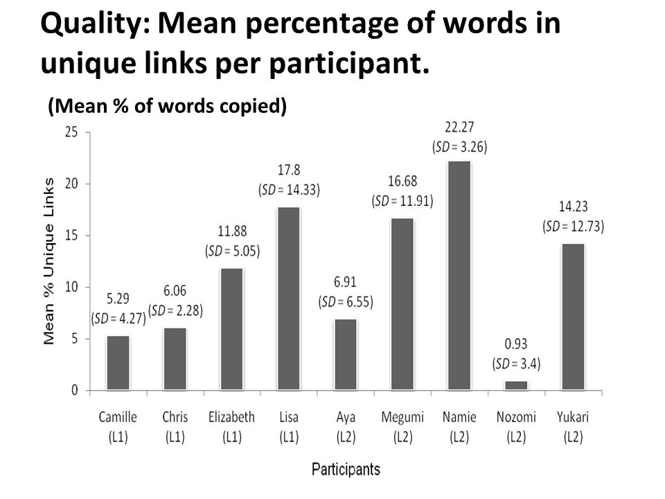 Quality: Mean percentage of words in unique links per participant. (Mean % of words copied)