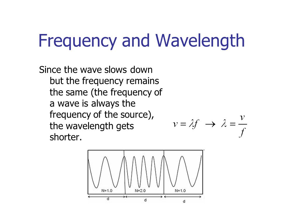 Frequency and Wavelength Since the wave slows down but the frequency remains the same (the frequency of a wave is always the frequency of the source), the wavelength gets shorter.