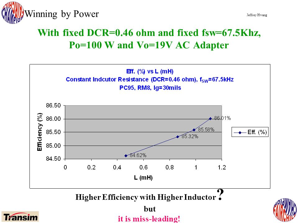 Jeffrey Hwang Winning by Power With fixed DCR=0.46 ohm and fixed fsw=67.5Khz, Po=100 W and Vo=19V AC Adapter Higher Efficiency with Higher Inductor .
