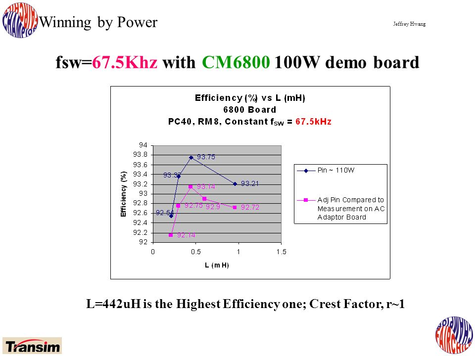 Jeffrey Hwang Winning by Power fsw=67.5Khz with CM W demo board L=442uH is the Highest Efficiency one; Crest Factor, r~1