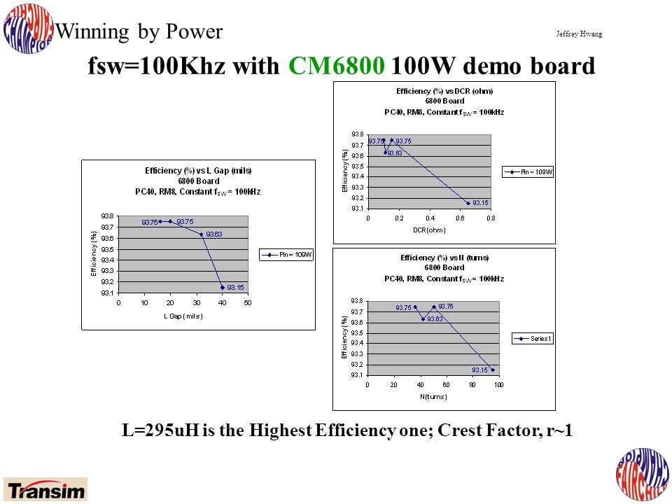 Jeffrey Hwang Winning by Power fsw=100Khz with CM W demo board L=295uH is the Highest Efficiency one; Crest Factor, r~1