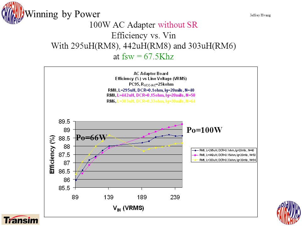 Jeffrey Hwang Winning by Power 100W AC Adapter without SR Efficiency vs.