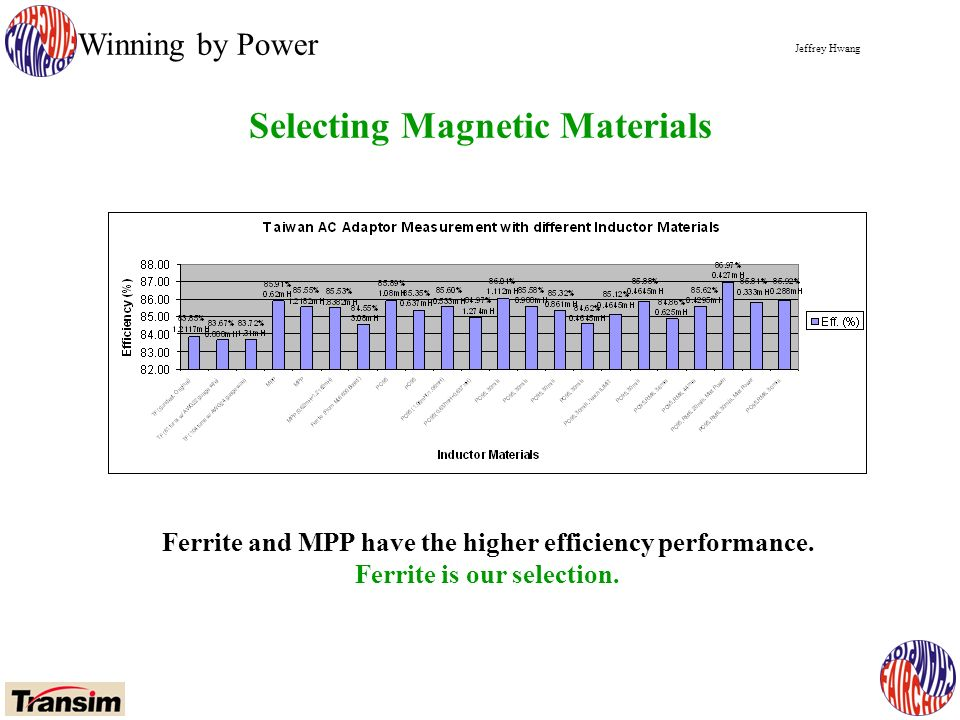 Jeffrey Hwang Winning by Power Selecting Magnetic Materials Ferrite and MPP have the higher efficiency performance.