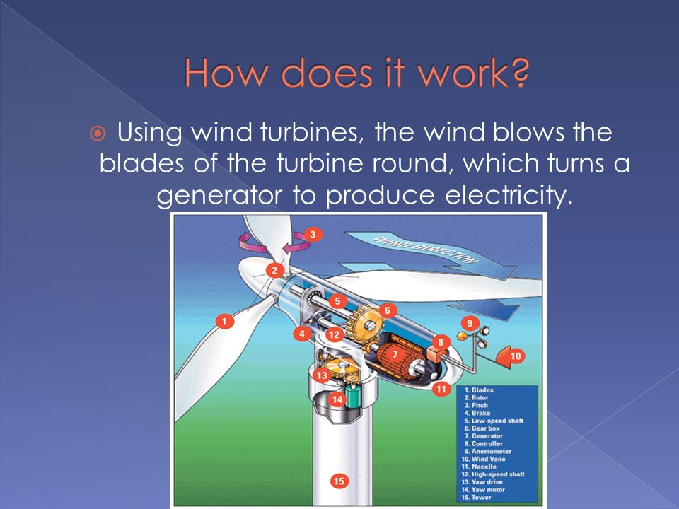 Using wind turbines, the wind blows the blades of the turbine round, which turns a generator to produce electricity.