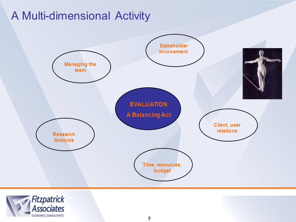 A Multi-dimensional Activity 5 Managing the team Stakeholder Involvement Research Analysis Time, resources, budget Client, user relations EVALUATION A Balancing Act