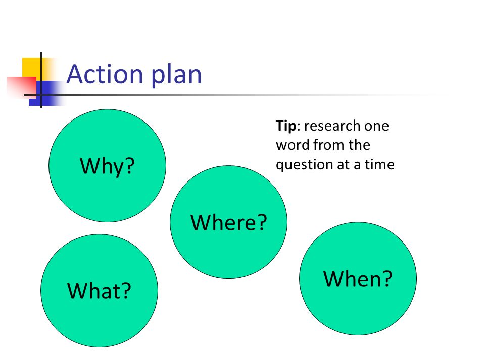 Action plan Why Where When Tip: research one word from the question at a time What