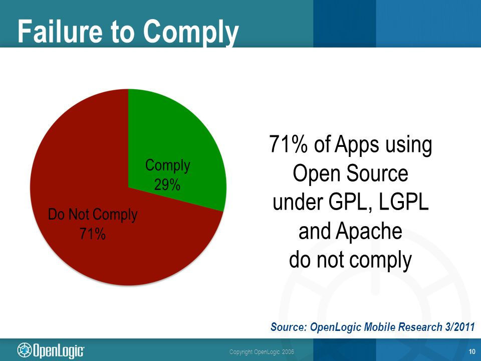 Copyright OpenLogic 2006 Failure to Comply 10 71% of Apps using Open Source under GPL, LGPL and Apache do not comply Comply 29% Do Not Comply 71% Source: OpenLogic Mobile Research 3/2011