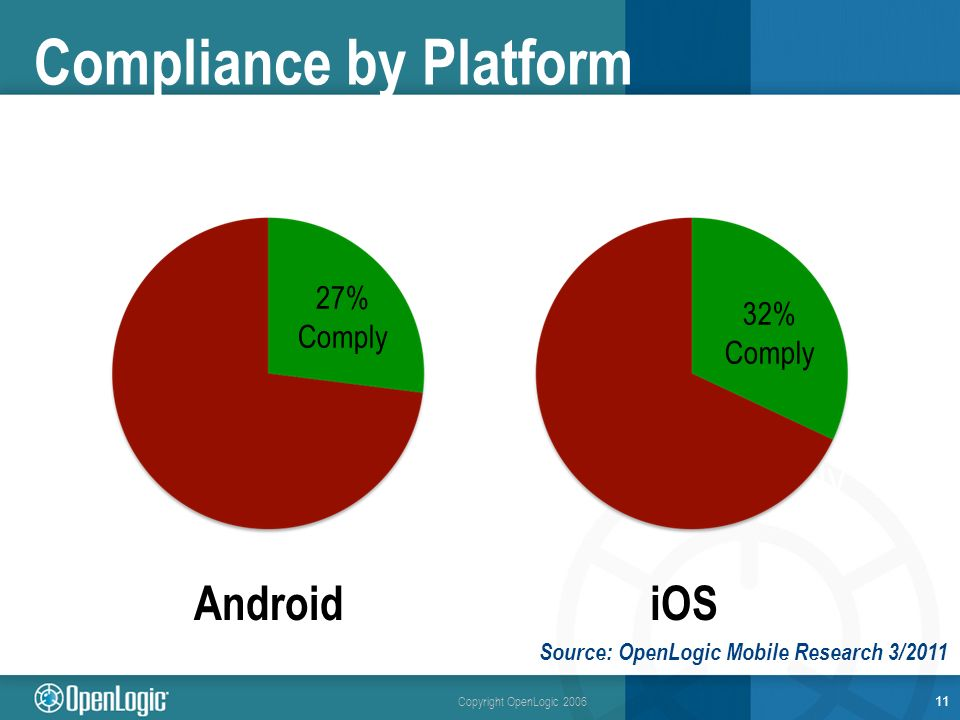 Copyright OpenLogic 2006 Compliance by Platform 11 71% of Apps using Open Source under GPL, LGPL and Apache do not comply 27% Comply AndroidiOS 32% Comply Source: OpenLogic Mobile Research 3/2011