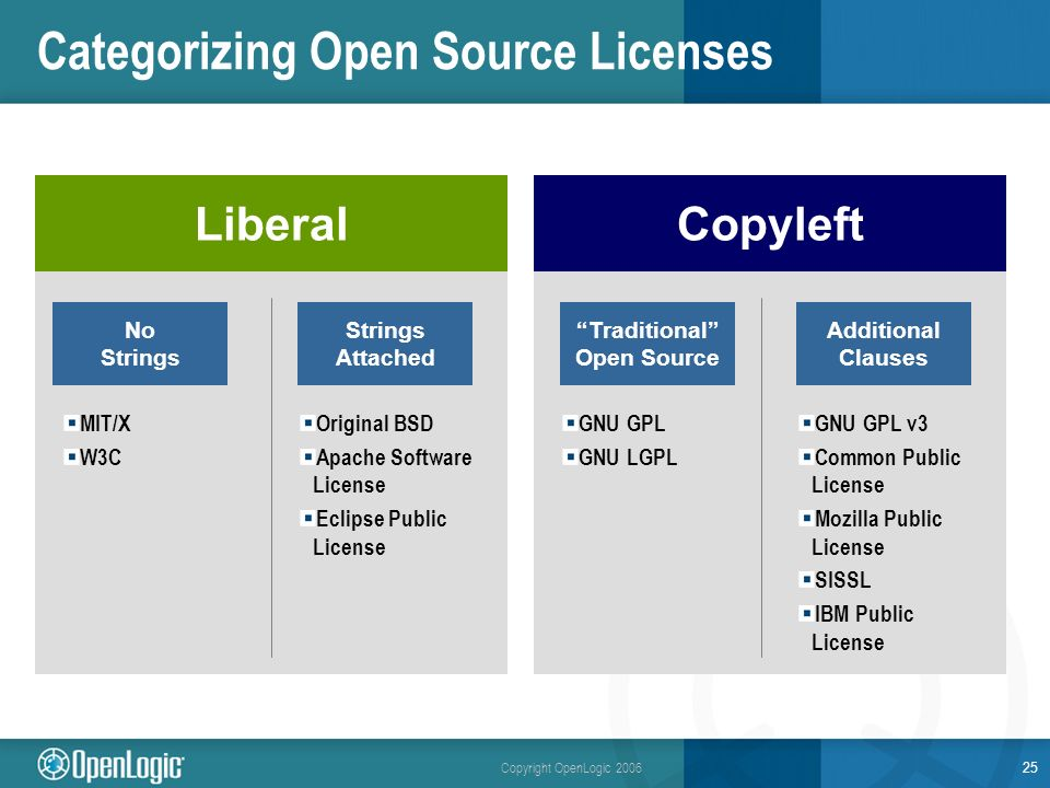 Copyright OpenLogic 2006 25 Categorizing Open Source Licenses Strings Attached Liberal No Strings Copyleft Additional Clauses Traditional Open Source MIT/X W3C Original BSD Apache Software License Eclipse Public License GNU GPL GNU LGPL GNU GPL v3 Common Public License Mozilla Public License SISSL IBM Public License