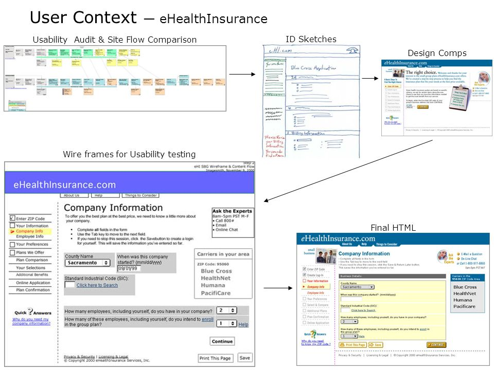 User Context eHealthInsurance Design Comps Wire frames for Usability testing Final HTML Usability Audit & Site Flow Comparison ID Sketches