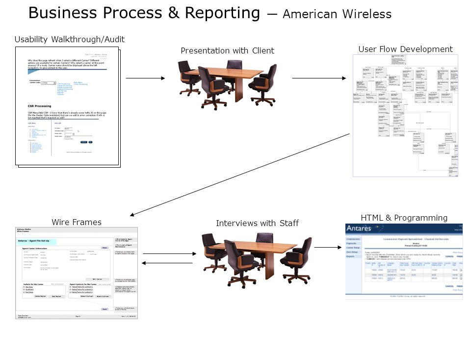 Business Process & Reporting American Wireless Usability Walkthrough/Audit Presentation with Client User Flow Development Wire Frames Interviews with Staff HTML & Programming