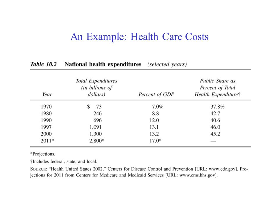 An Example: Health Care Costs Problem: Health care costs in the United States have increased substantially over the past 30 years.