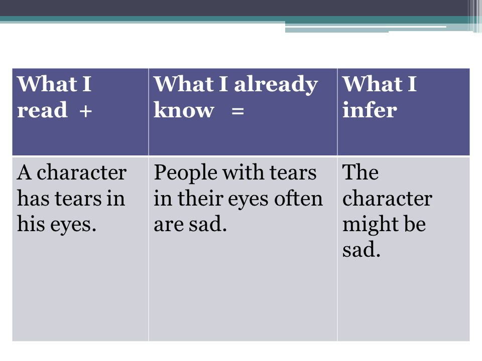 How to make an inference What I read + What I already know = What I infer A character has tears in his eyes.
