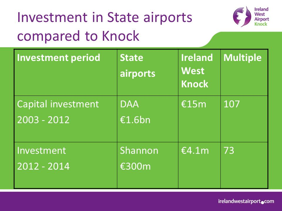 Investment in State airports compared to Knock Investment periodState airports Ireland West Knock Multiple Capital investment DAA 1.6bn 15m107 Investment Shannon 300m 4.1m73