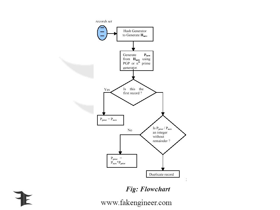 www.fakengineer.com Fig: Flowchart