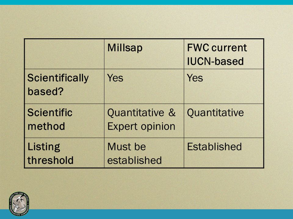 MillsapFWC current IUCN-based Scientifically based.