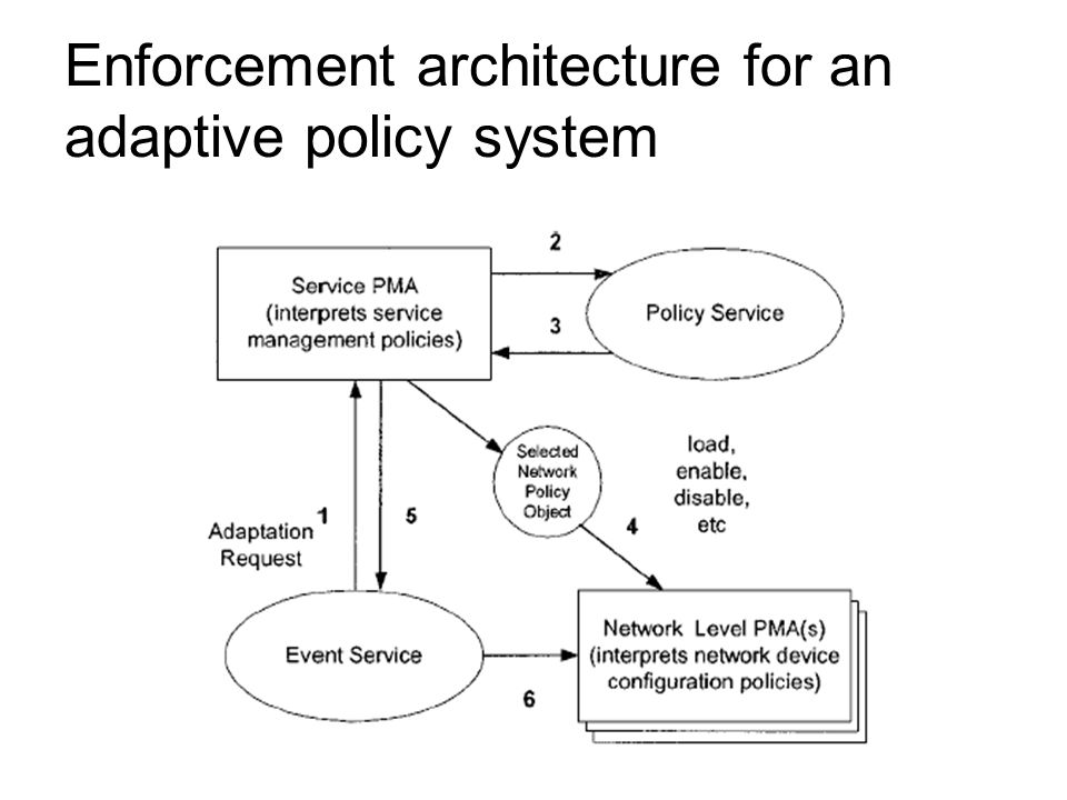 Enforcement architecture for an adaptive policy system
