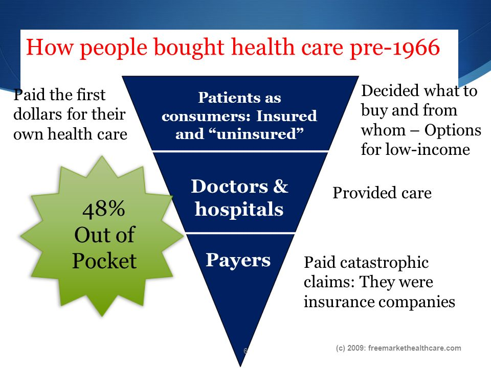 Patients as consumers: Insured and uninsured Doctors & hospitals Payers Provided care Decided what to buy and from whom – Options for low-income Paid catastrophic claims: They were insurance companies Paid the first dollars for their own health care How people bought health care pre-1966 (c) 2009: freemarkethealthcare.com 48% Out of Pocket 6