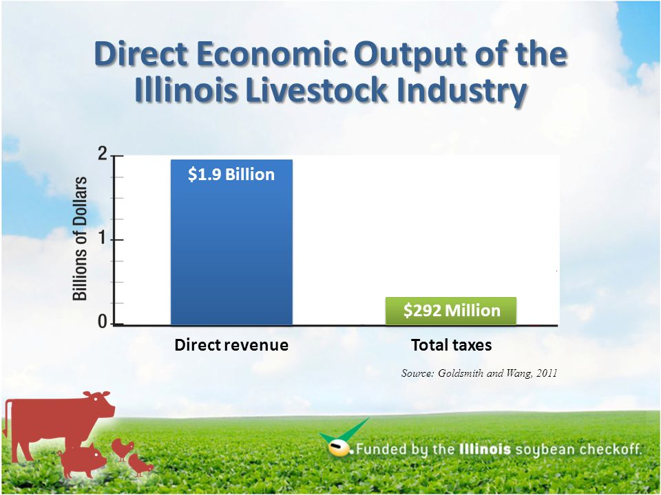 Direct revenueTotal taxes $292 Million Direct Economic Output of the Illinois Livestock Industry $1.9 Billion Source: Goldsmith and Wang, 2011