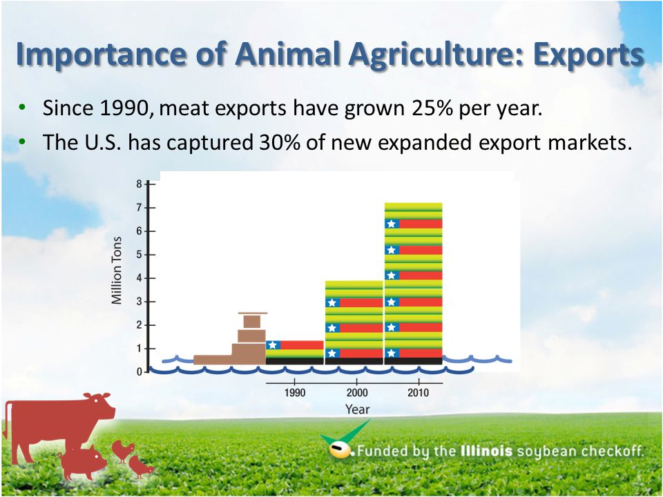 Importance of Animal Agriculture: Exports Since 1990, meat exports have grown 25% per year.