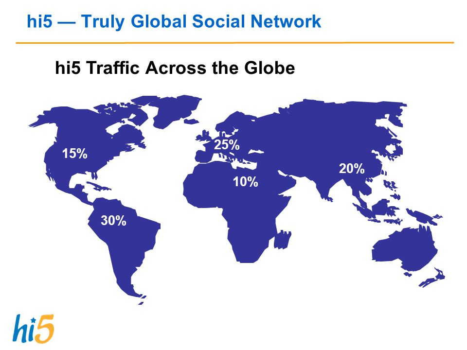 hi5 Truly Global Social Network 15% 25% 30% 20% 10% hi5 Traffic Across the Globe