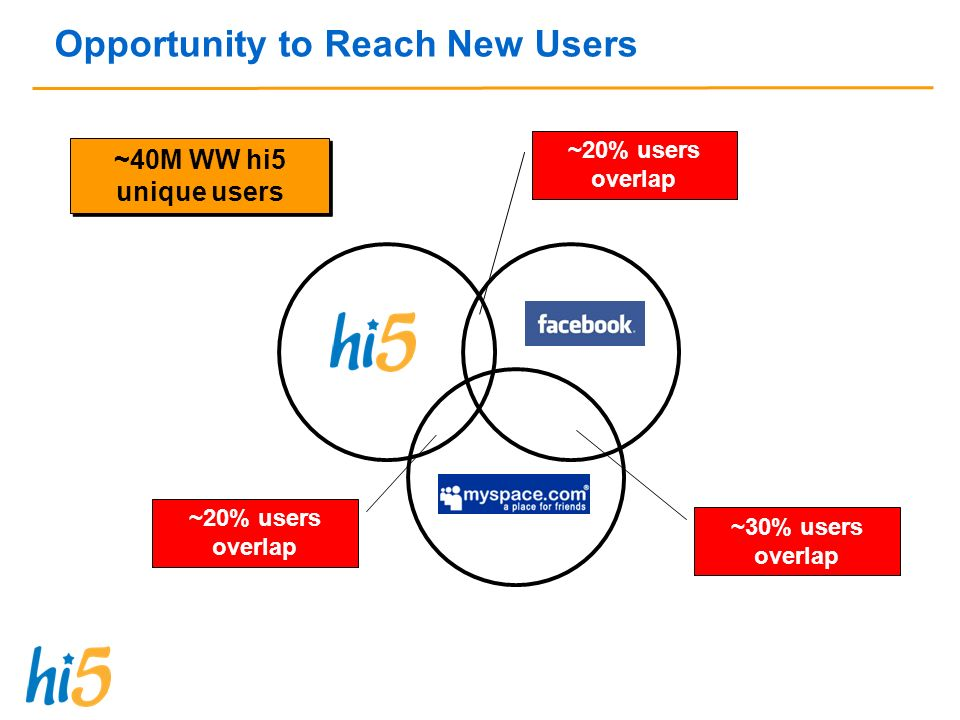 Opportunity to Reach New Users ~20% users overlap ~30% users overlap ~20% users overlap ~40M WW hi5 unique users