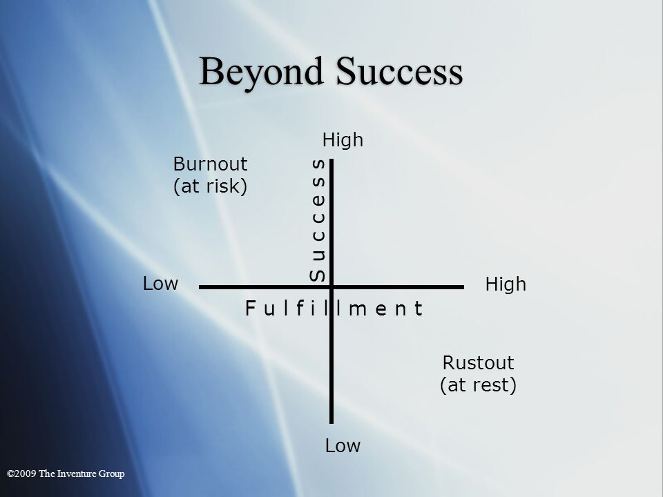 High Low High Low Rustout (at rest) Burnout (at risk) S u c c e s s Beyond Success F u l f i l l m e n t ©2009 The Inventure Group