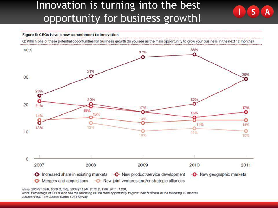 Innovation is turning into the best opportunity for business growth!